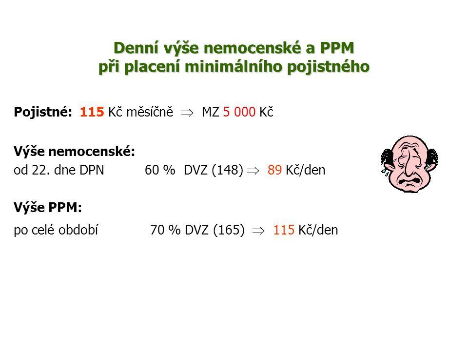 Denní výše nemocenské a PPM při placení minimálního pojistného