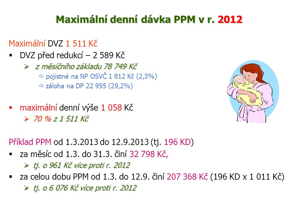 Maximální denní dávka PPM v r. 2012