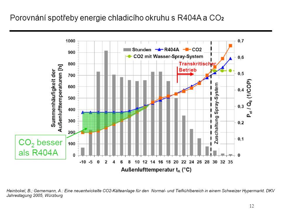 Porovnání spotřeby energie chladicího okruhu s R404A a CO2