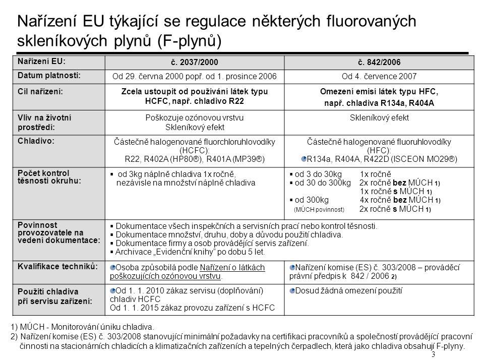 Nařízení EU týkající se regulace některých fluorovaných skleníkových plynů (F-plynů)