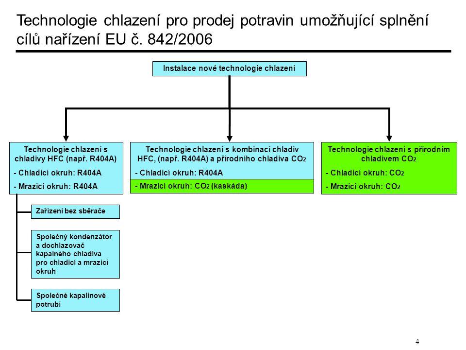 Technologie chlazení pro prodej potravin umožňující splnění cílů nařízení EU č. 842/2006