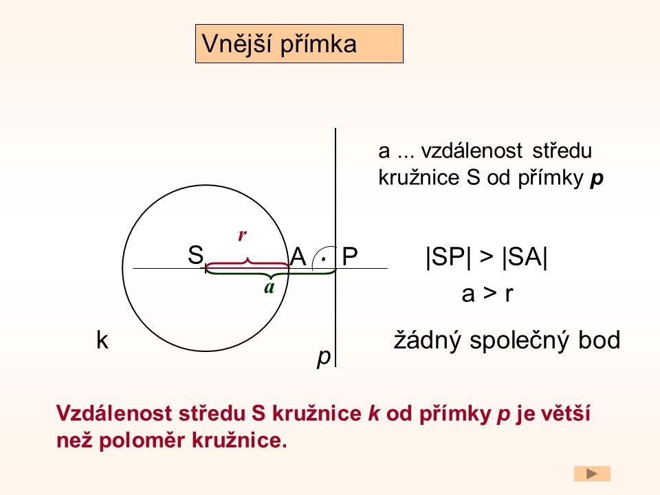. Vnější přímka S A P |SP| > |SA| a > r k žádný společný bod p