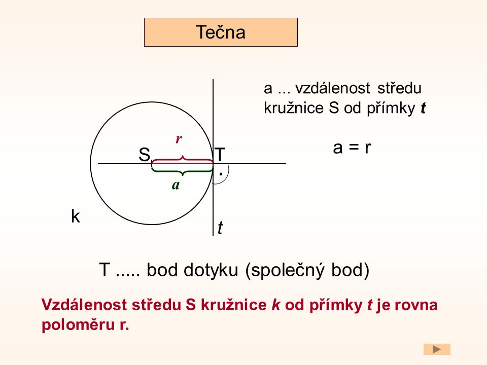 . Tečna a = r S T k t T ..... bod dotyku (společný bod)