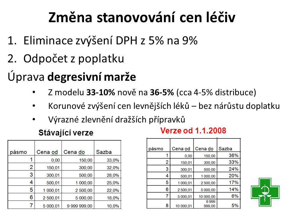 Změna stanovování cen léčiv