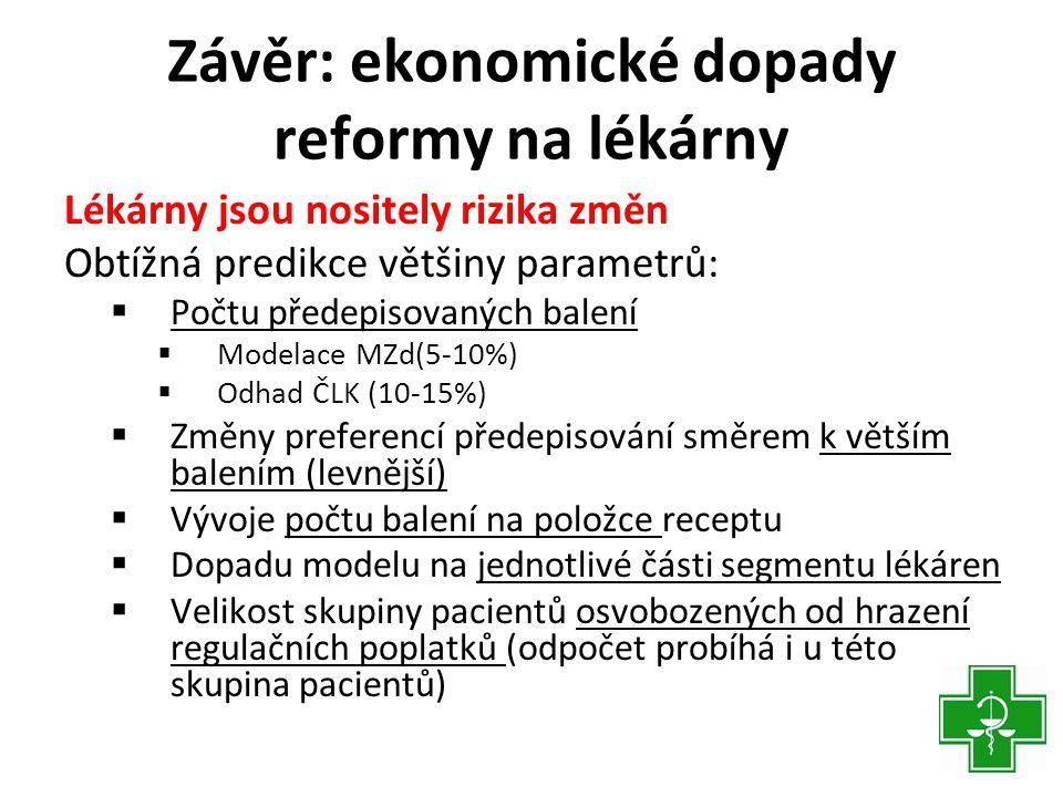 Závěr: ekonomické dopady reformy na lékárny