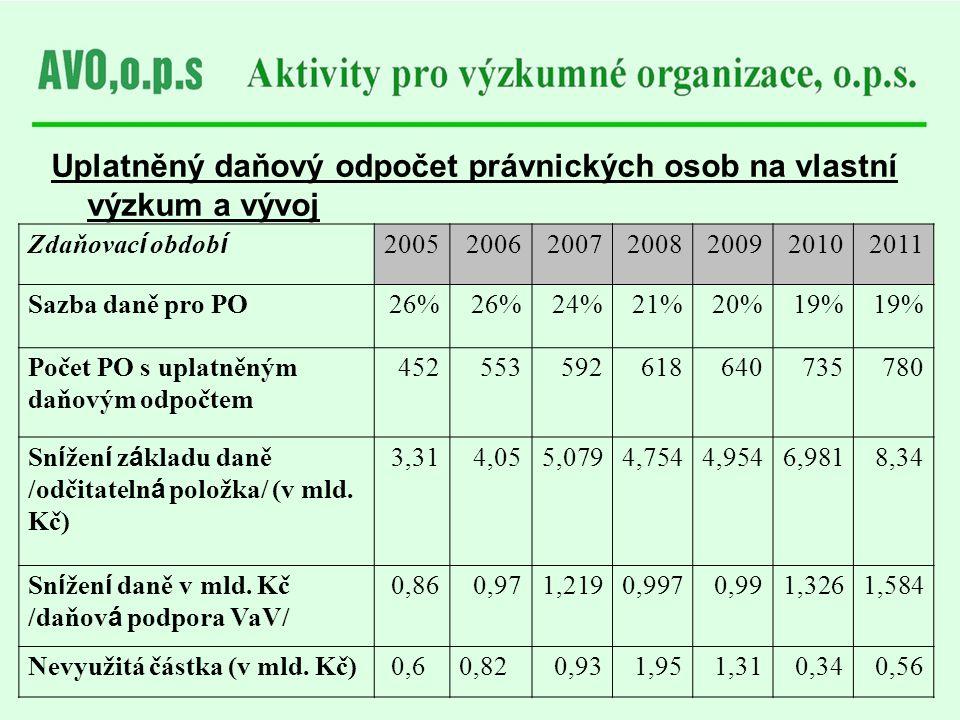 Uplatněný daňový odpočet právnických osob na vlastní výzkum a vývoj