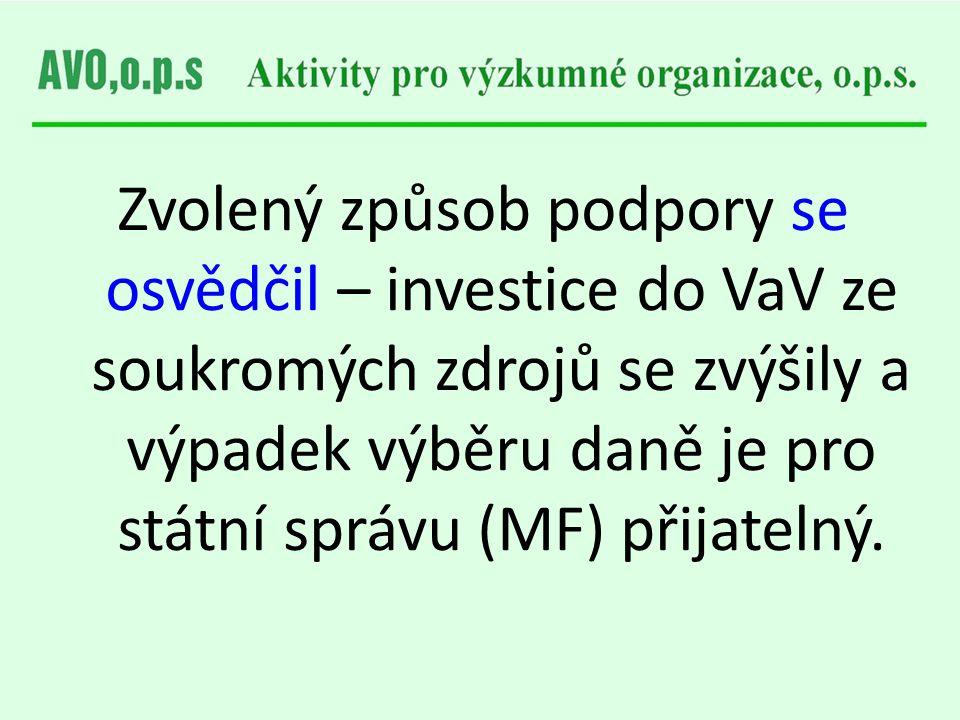 Zvolený způsob podpory se osvědčil – investice do VaV ze soukromých zdrojů se zvýšily a výpadek výběru daně je pro státní správu (MF) přijatelný.