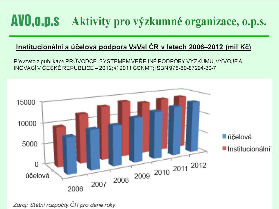 Institucionální a účelová podpora VaVaI ČR v letech 2006–2012 (mil Kč)