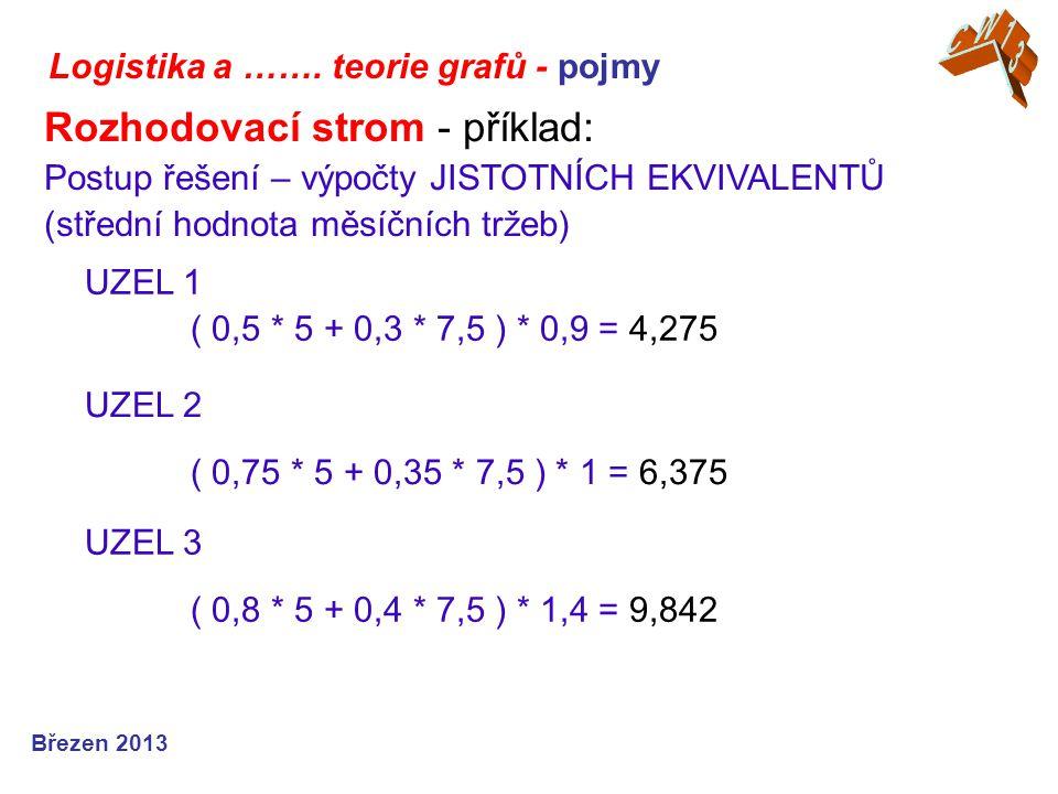 CW13 Logistika a ……. teorie grafů - pojmy.