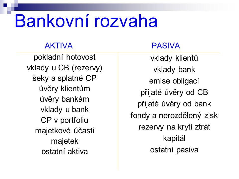 Bankovní rozvaha AKTIVA PASIVA