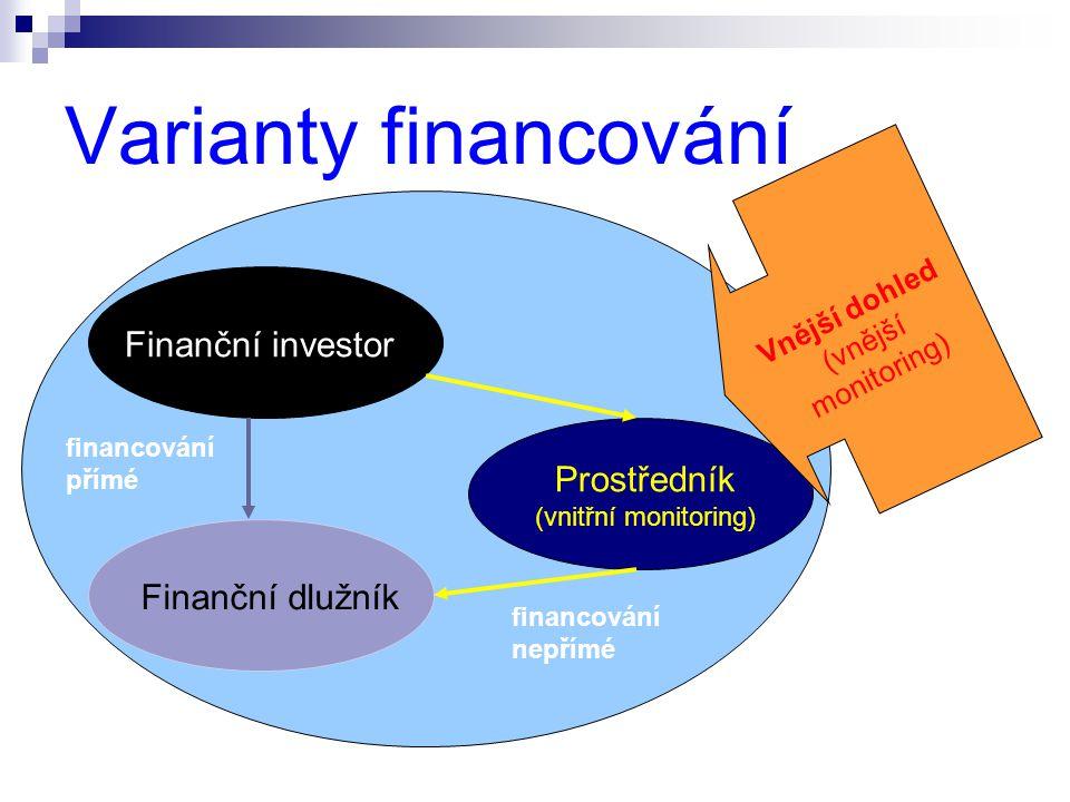 Varianty financování Finanční investor