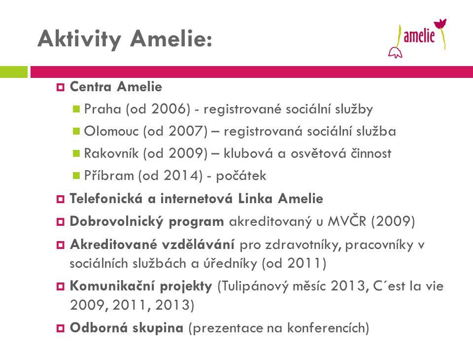Aktivity Amelie: Centra Amelie