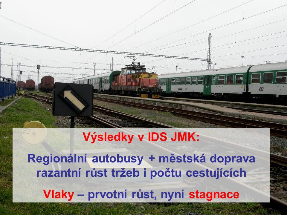 Vlaky – prvotní růst, nyní stagnace