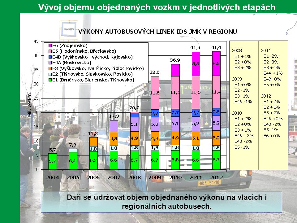 Vývoj objemu objednaných vozkm v jednotlivých etapách