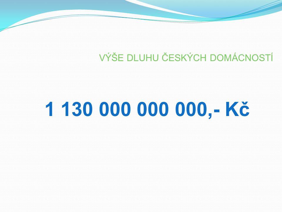 1 130 000 000 000,- Kč VÝŠE DLUHU ČESKÝCH DOMÁCNOSTÍ 3