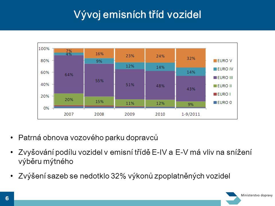 Vývoj emisních tříd vozidel
