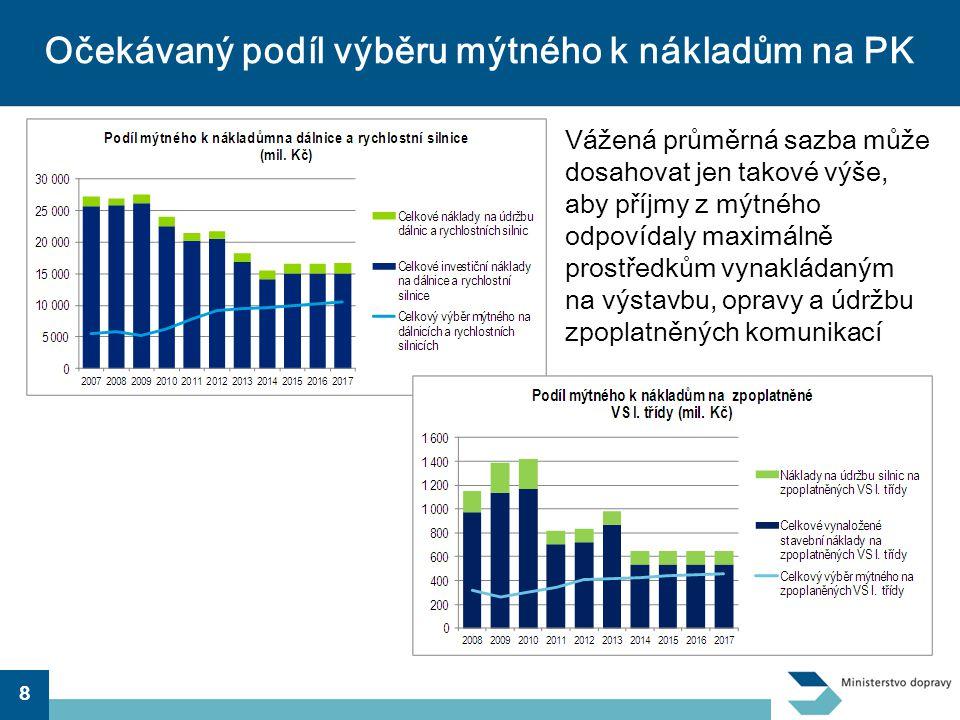Očekávaný podíl výběru mýtného k nákladům na PK