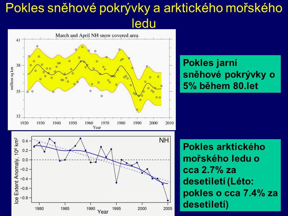 Pokles sněhové pokrývky a arktického mořského ledu