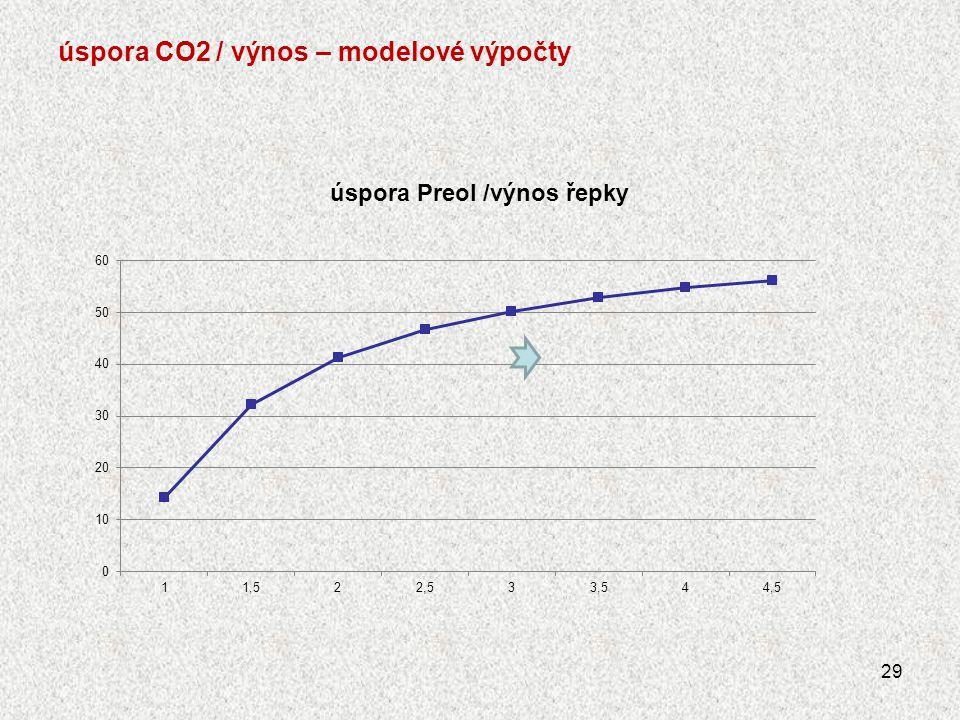 úspora CO2 / výnos – modelové výpočty