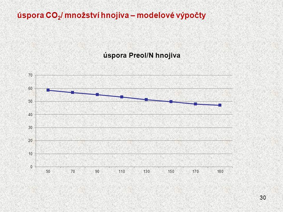 úspora CO2/ množství hnojiva – modelové výpočty