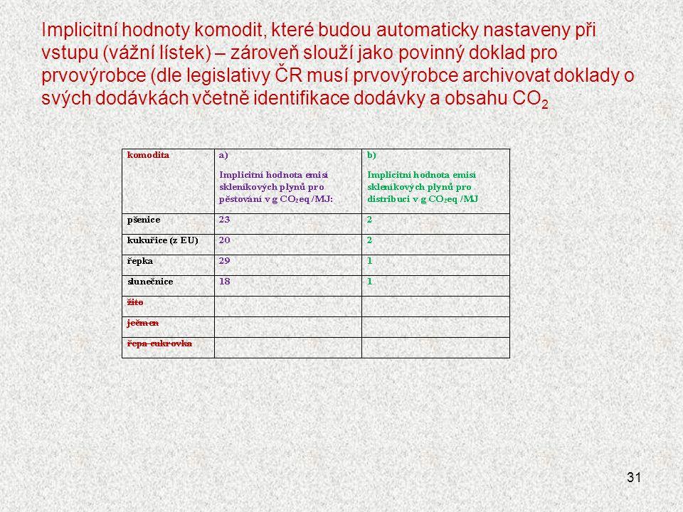 Implicitní hodnoty komodit, které budou automaticky nastaveny při vstupu (vážní lístek) – zároveň slouží jako povinný doklad pro prvovýrobce (dle legislativy ČR musí prvovýrobce archivovat doklady o svých dodávkách včetně identifikace dodávky a obsahu CO2