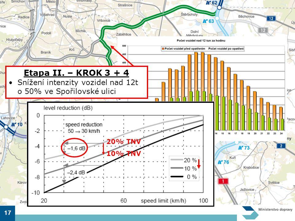 Etapa II. – KROK 3 + 4 Snížení intenzity vozidel nad 12t o 50% ve Spořilovské ulici. 20% TNV. 10% TNV.