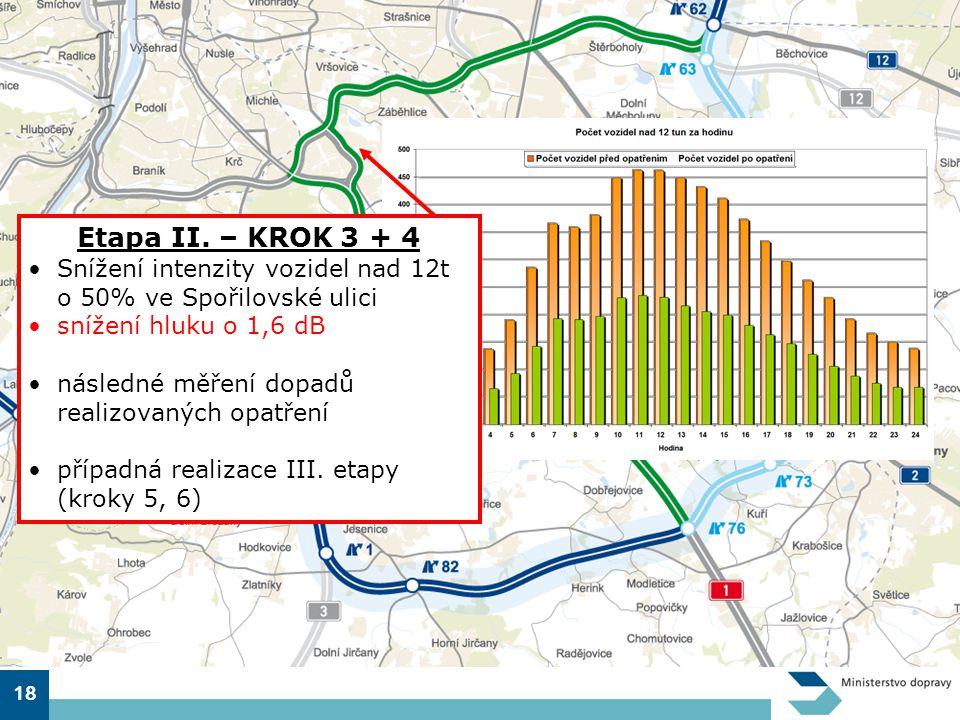 Etapa II. – KROK 3 + 4 Snížení intenzity vozidel nad 12t o 50% ve Spořilovské ulici. snížení hluku o 1,6 dB.