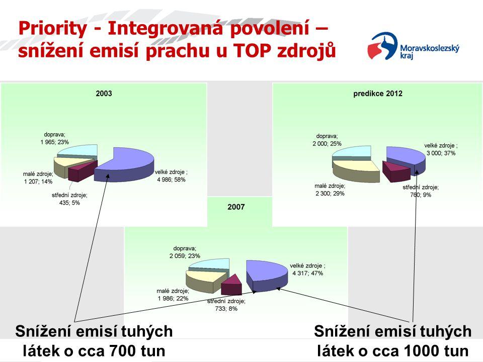 Priority - Integrovaná povolení – snížení emisí prachu u TOP zdrojů