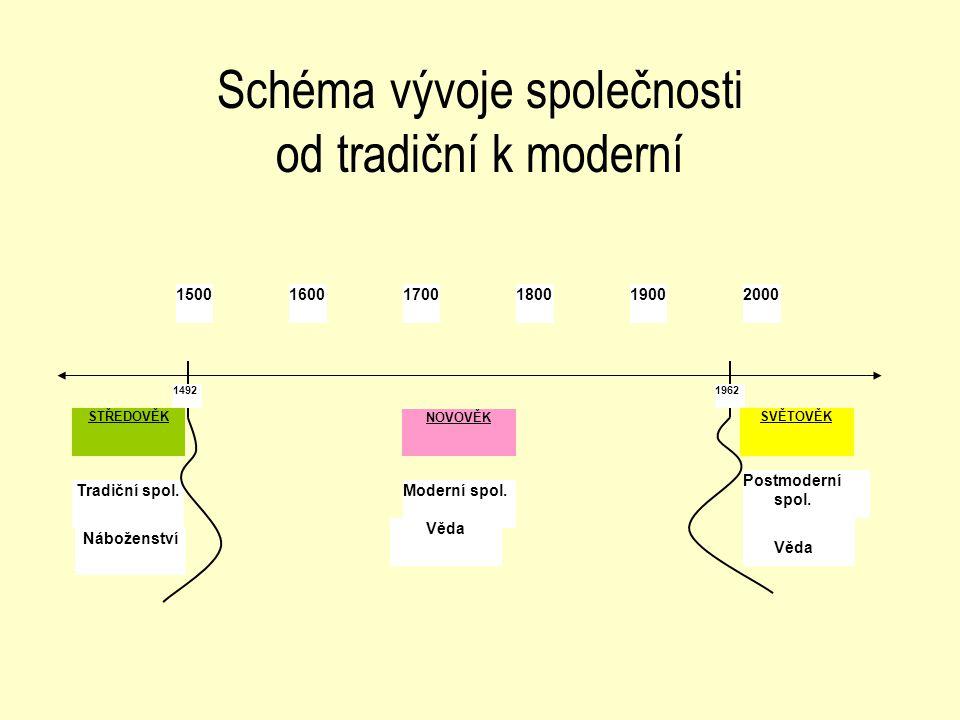 Schéma vývoje společnosti od tradiční k moderní