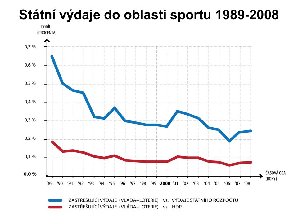 Státní výdaje do oblasti sportu 1989-2008