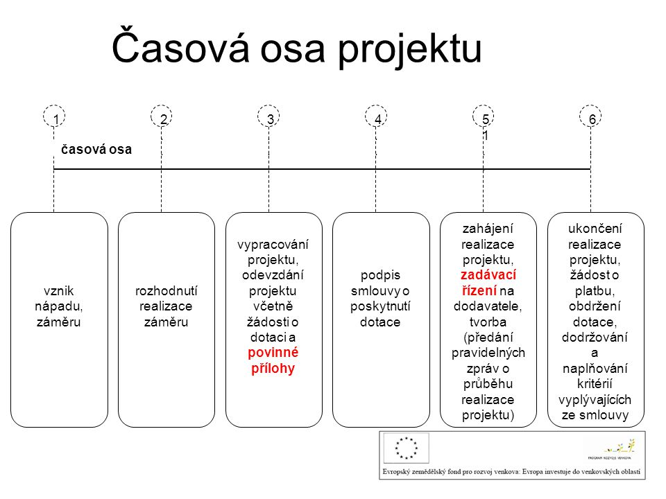 Časová osa projektu vznik nápadu, záměru 1.. 2.. 3.. 4.. 51.. 6..