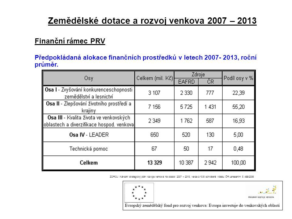 Zemědělské dotace a rozvoj venkova 2007 – 2013