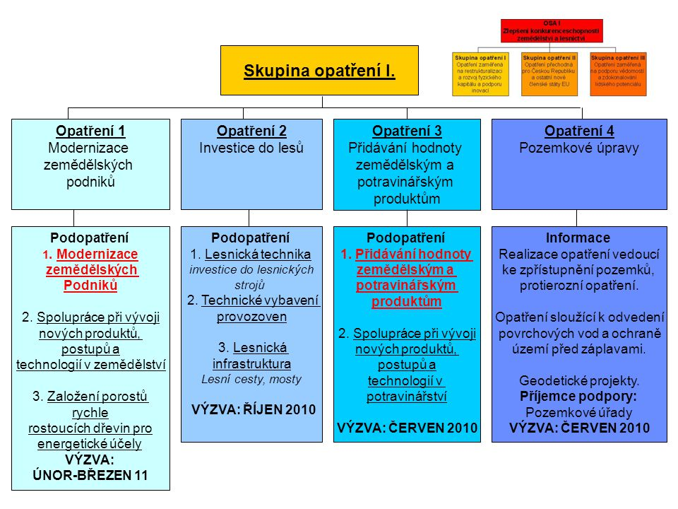 Skupina opatření I. Opatření 1 Modernizace zemědělských podniků