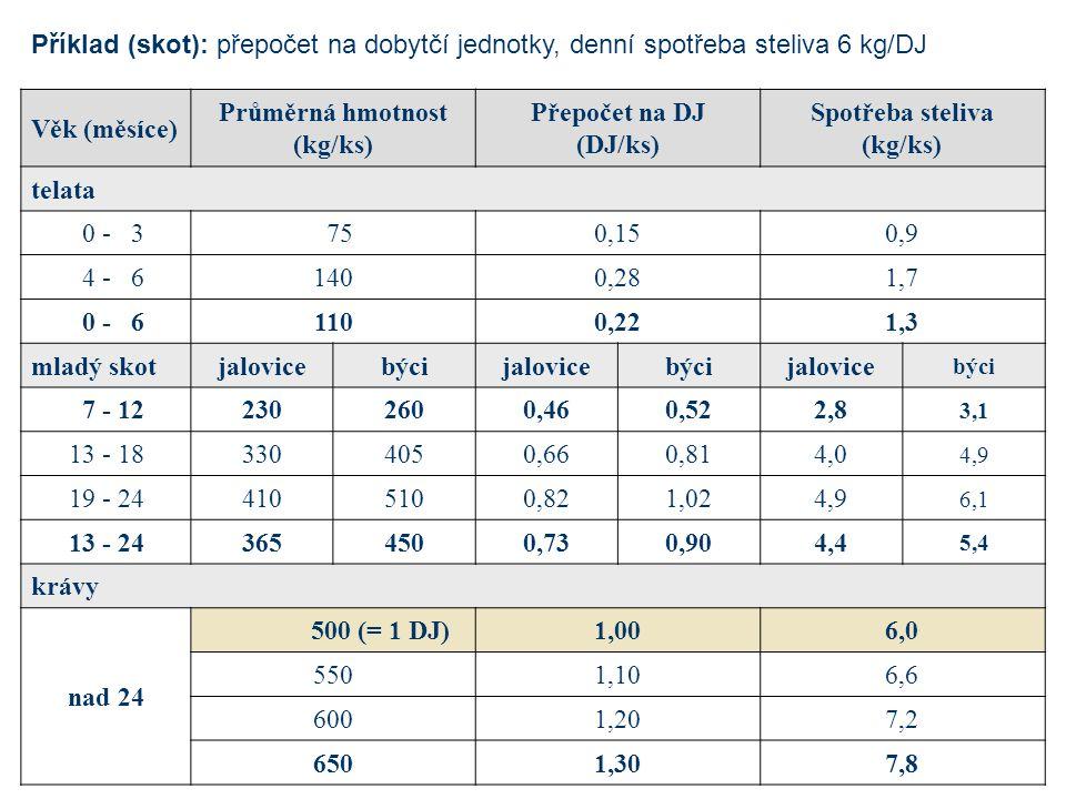 Průměrná hmotnost (kg/ks) Spotřeba steliva (kg/ks)