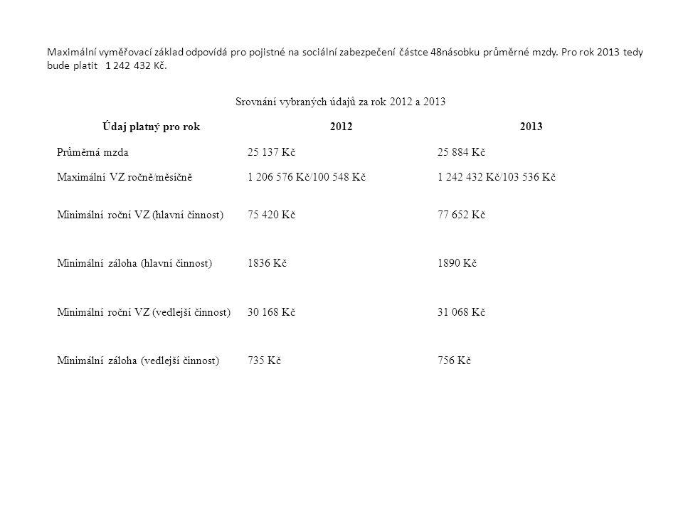 Srovnání vybraných údajů za rok 2012 a 2013