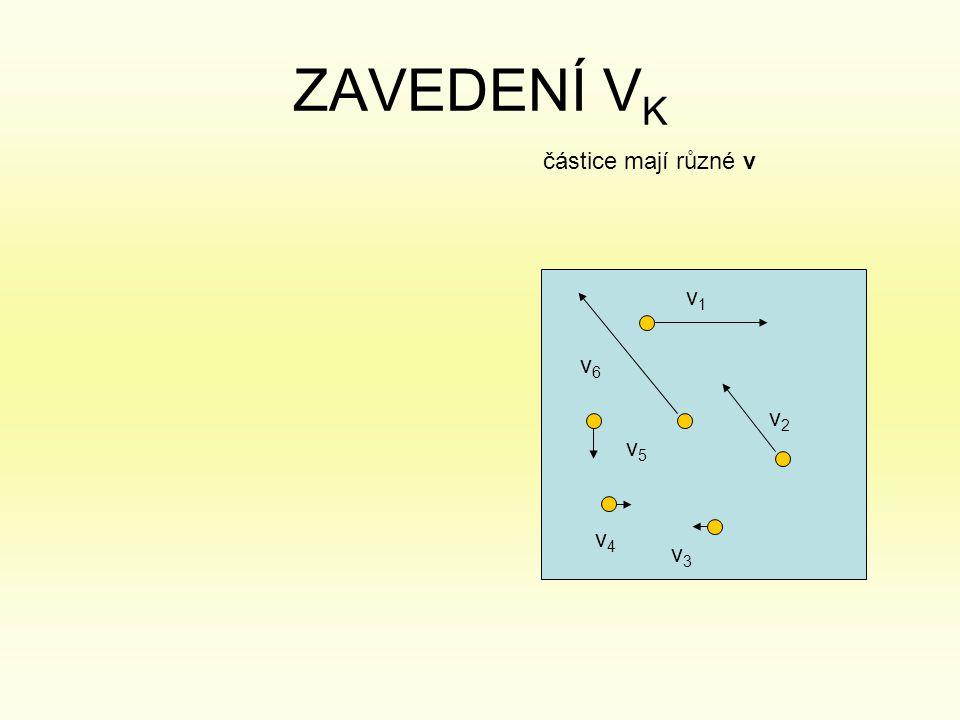 ZAVEDENÍ VK částice mají různé v v1 v6 v2 v5 v4 v3