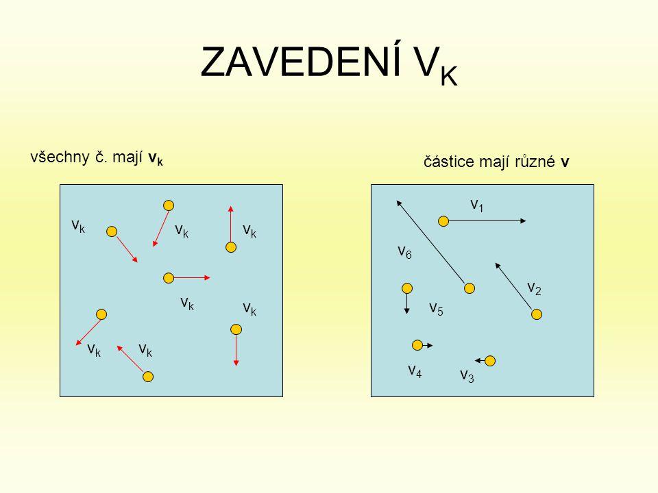 ZAVEDENÍ VK všechny č. mají vk částice mají různé v v1 vk vk vk v6 v2