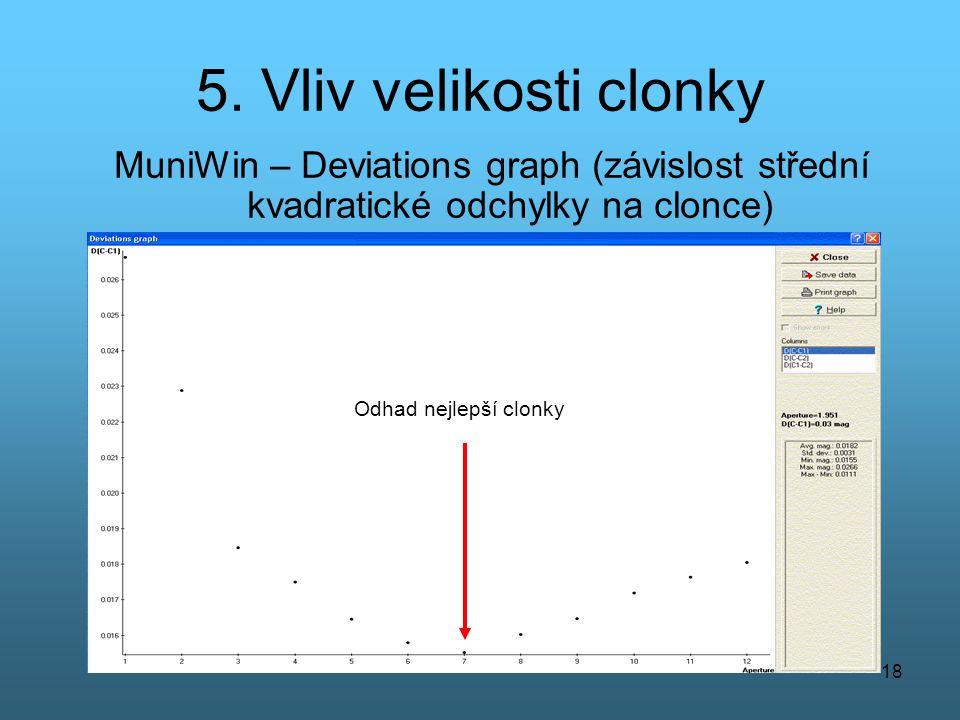 5. Vliv velikosti clonky MuniWin – Deviations graph (závislost střední kvadratické odchylky na clonce)