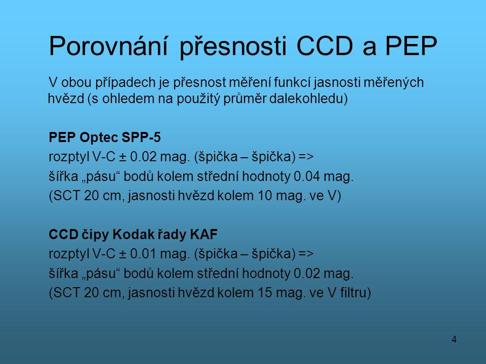 Porovnání přesnosti CCD a PEP