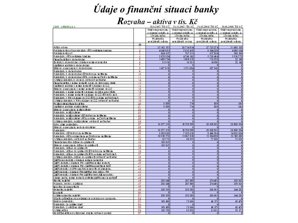 Údaje o finanční situaci banky Rozvaha – aktiva v tis. Kč