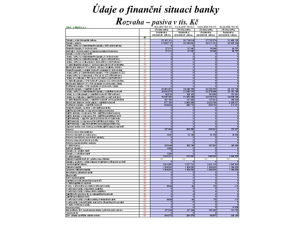 Údaje o finanční situaci banky Rozvaha – pasiva v tis. Kč