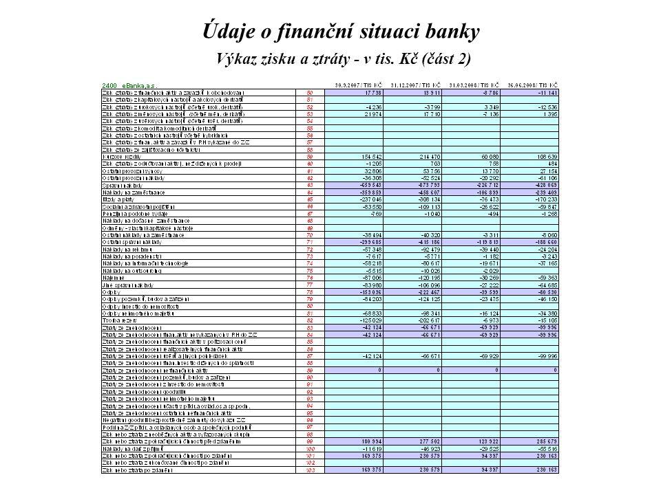 Údaje o finanční situaci banky Výkaz zisku a ztráty - v tis