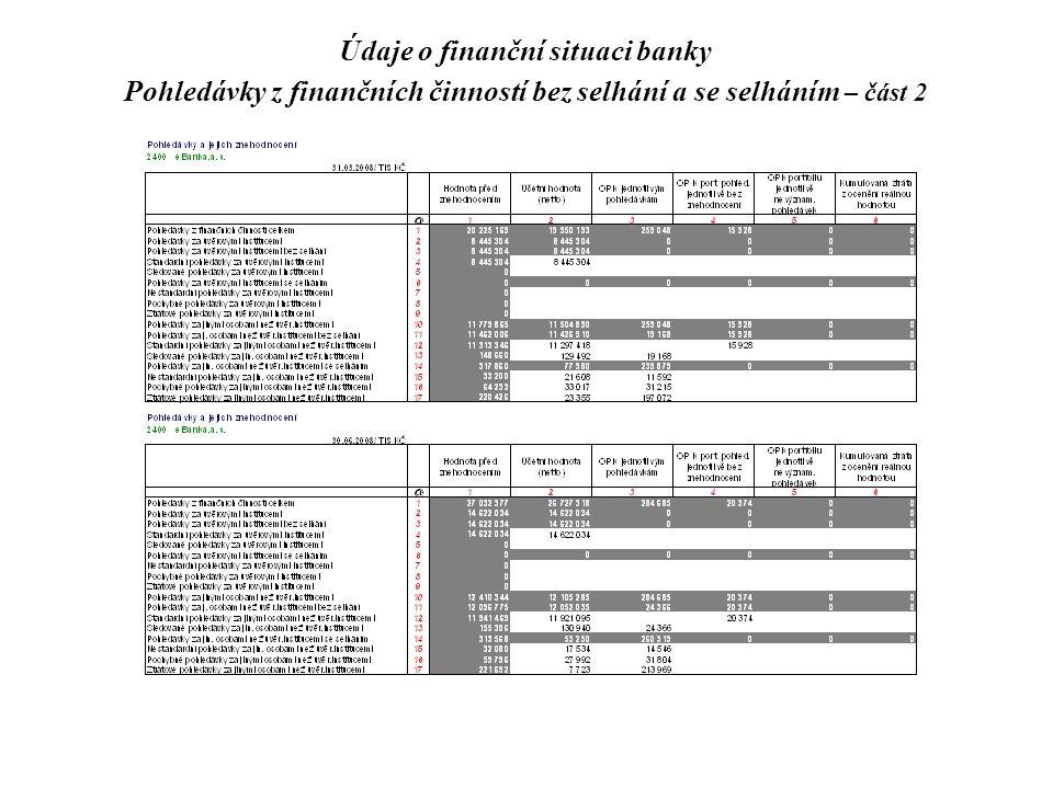 Údaje o finanční situaci banky Pohledávky z finančních činností bez selhání a se selháním – část 2
