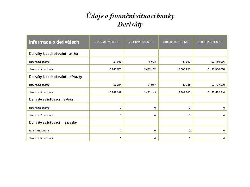 Údaje o finanční situaci banky Deriváty