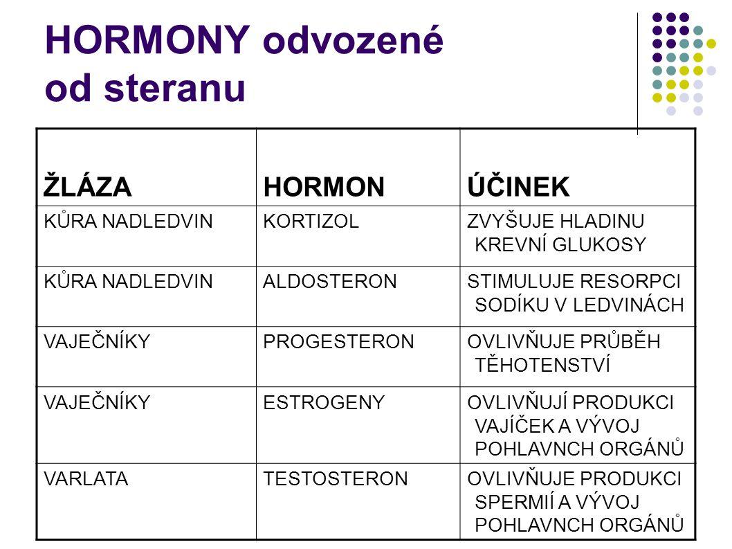 HORMONY odvozené od steranu