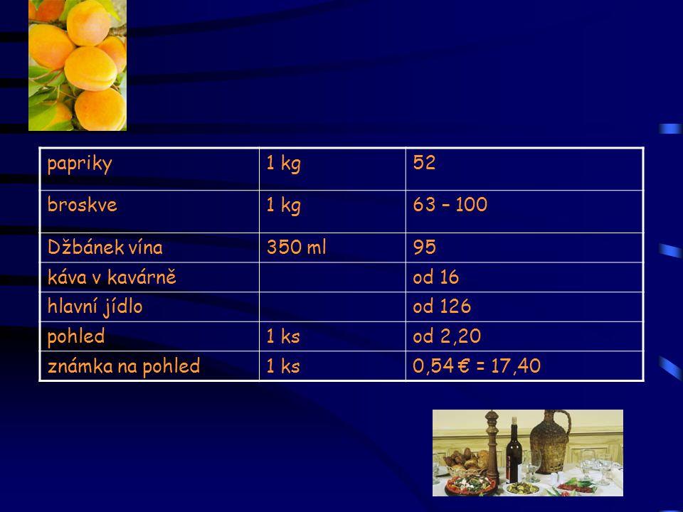 papriky 1 kg. 52. broskve. 63 – 100. Džbánek vína. 350 ml. 95. káva v kavárně. od 16. hlavní jídlo.