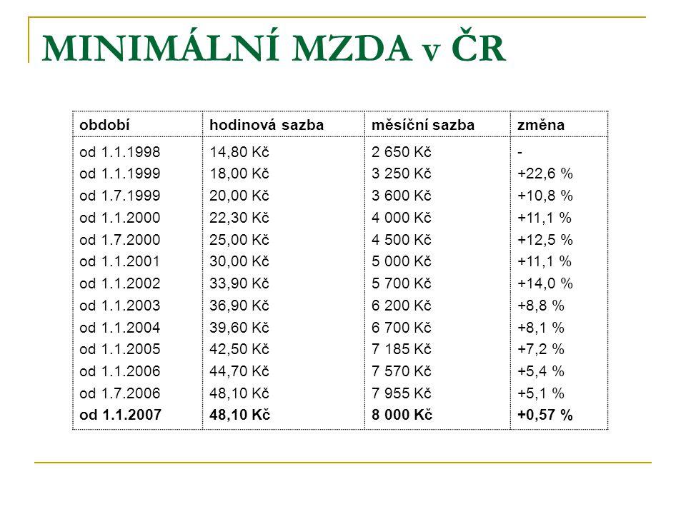 MINIMÁLNÍ MZDA v ČR období hodinová sazba měsíční sazba změna