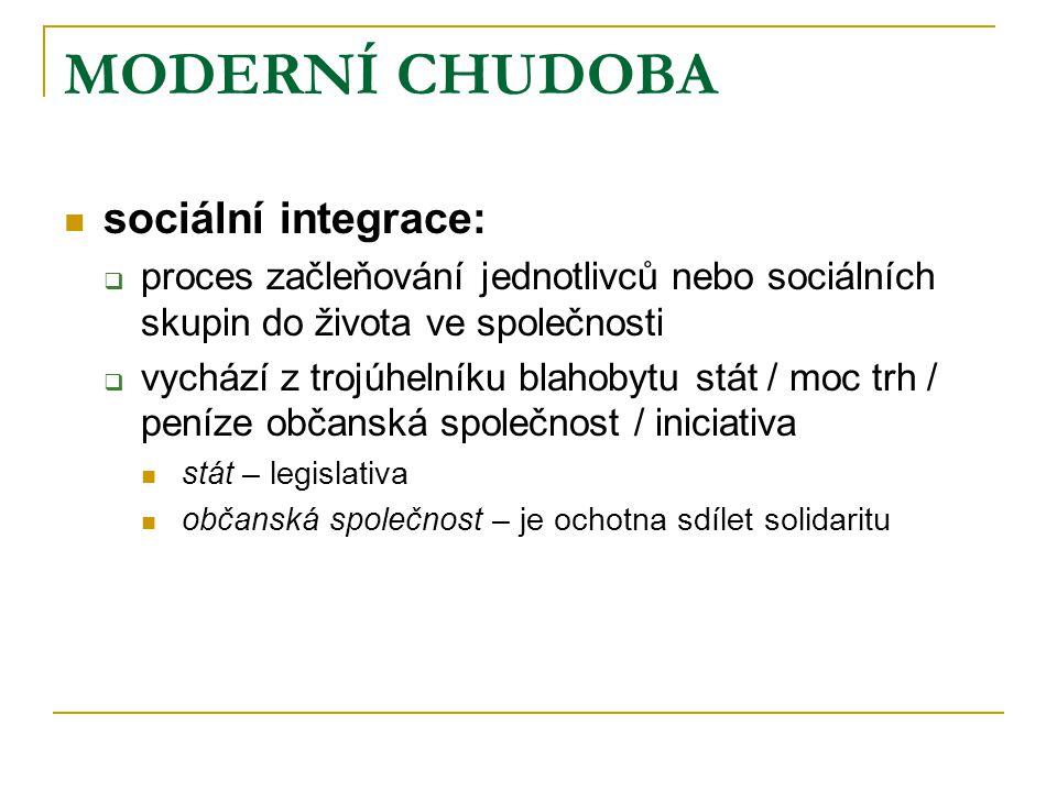 MODERNÍ CHUDOBA sociální integrace: