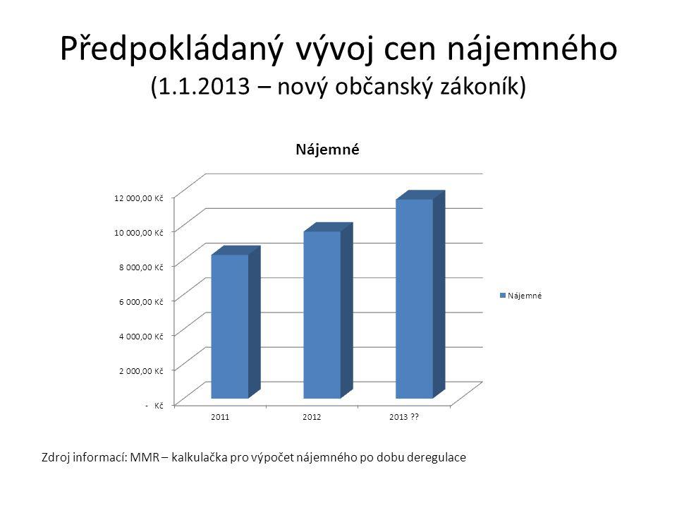 Předpokládaný vývoj cen nájemného (1.1.2013 – nový občanský zákoník)