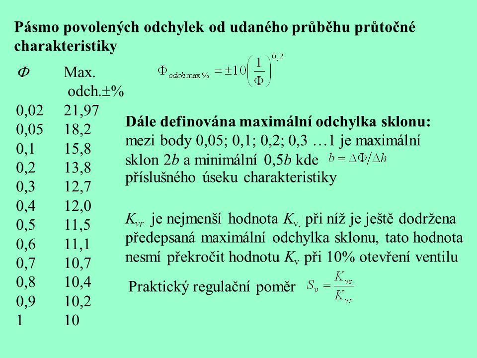 Pásmo povolených odchylek od udaného průběhu průtočné charakteristiky